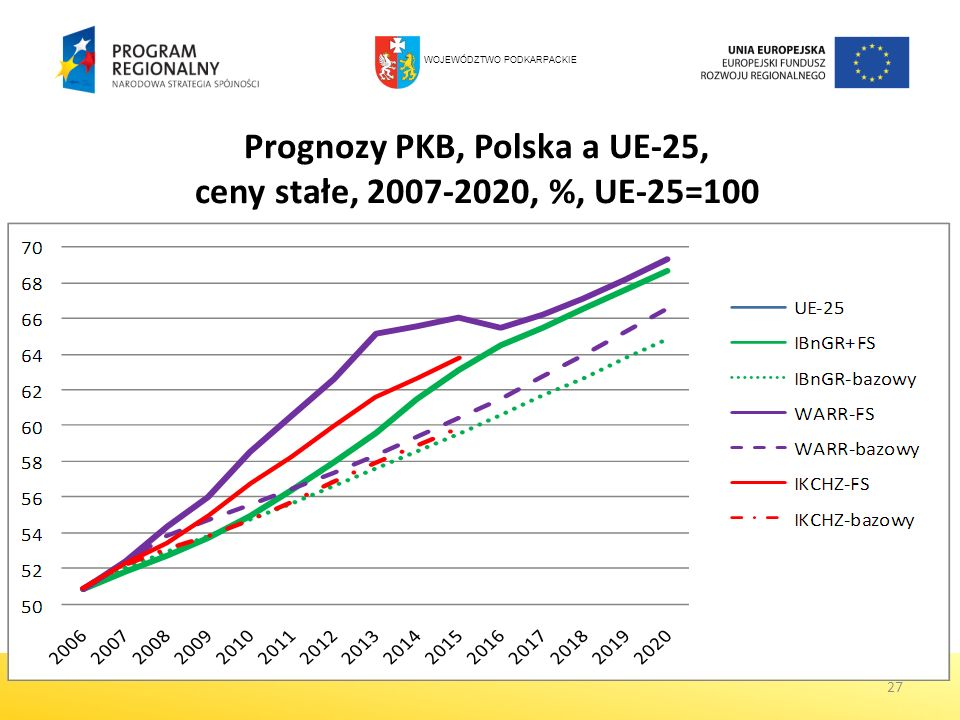 27 Prognozy PKB, Polska a UE-25, ceny stałe, 2007-2020, %, UE-25=100 WOJEWÓDZTWO PODKARPACKIE