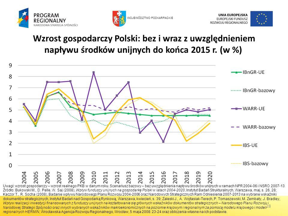 28 Wzrost gospodarczy Polski: bez i wraz z uwzględnieniem napływu środków unijnych do końca 2015 r. (w %) Uwagi: wzrost gospodarczy – wzrost realnego