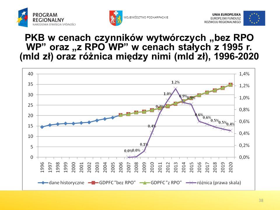 38 PKB w cenach czynników wytwórczych bez RPO WP oraz z RPO WP w cenach stałych z 1995 r. (mld zł) oraz różnica między nimi (mld zł), 1996-2020 WOJEWÓ