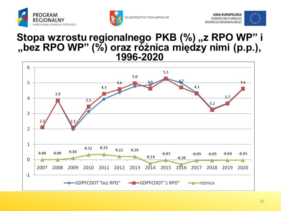 39 Stopa wzrostu regionalnego PKB (%) z RPO WP i bez RPO WP (%) oraz różnica między nimi (p.p.), 1996-2020 WOJEWÓDZTWO PODKARPACKIE
