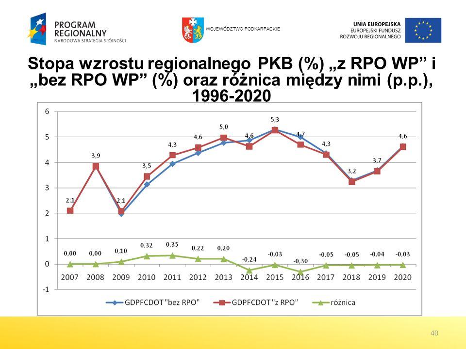 40 Stopa wzrostu regionalnego PKB (%) z RPO WP i bez RPO WP (%) oraz różnica między nimi (p.p.), 1996-2020 WOJEWÓDZTWO PODKARPACKIE