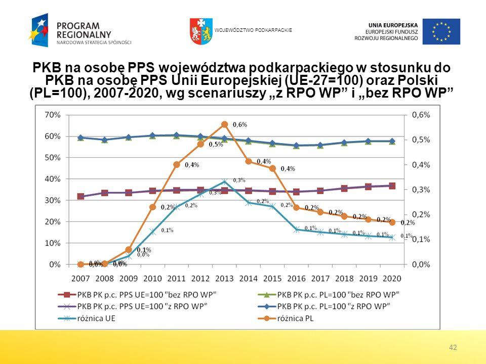 42 PKB na osobę PPS województwa podkarpackiego w stosunku do PKB na osobę PPS Unii Europejskiej (UE-27=100) oraz Polski (PL=100), 2007-2020, wg scenar