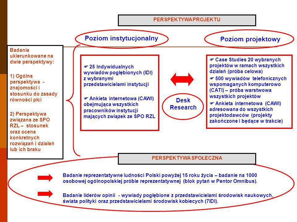 Badanie reprezentatywne ludności Polski powyżej 15 roku życia – badanie na 1000 osobowej ogólnopolskiej próbie reprezentatywnej (blok pytań w Pentor O