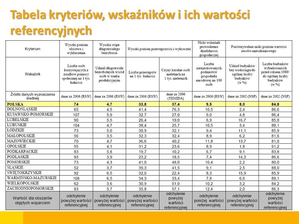 Tabela kryteriów, wskaźników i ich wartości referencyjnych