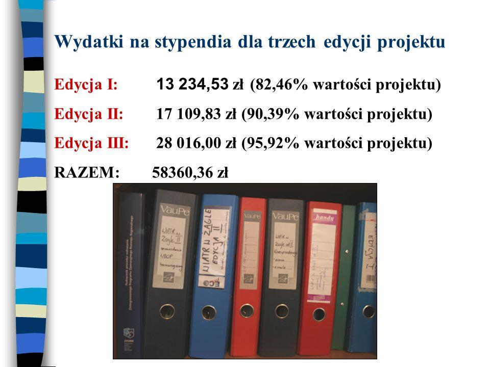 Wydatki na stypendia dla trzech edycji projektu Edycja I: 13 234,53 zł(82,46% wartości projektu) Edycja II: 17 109,83 zł (90,39% wartości projektu) Ed