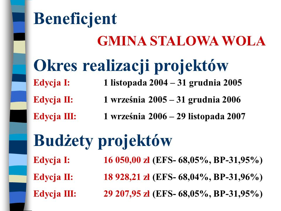 Beneficjent GMINA STALOWA WOLA Okres realizacji projektów Edycja I:1 listopada 2004 – 31 grudnia 2005 Edycja II:1 września 2005 – 31 grudnia 2006 Edycja III:1 września 2006 – 29 listopada 2007 Budżety projektów Edycja I:16 050,00 zł (EFS- 68,05%, BP-31,95%) Edycja II:18 928,21 zł (EFS- 68,04%, BP-31,96%) Edycja III:29 207,95 zł (EFS- 68,05%, BP-31,95%)