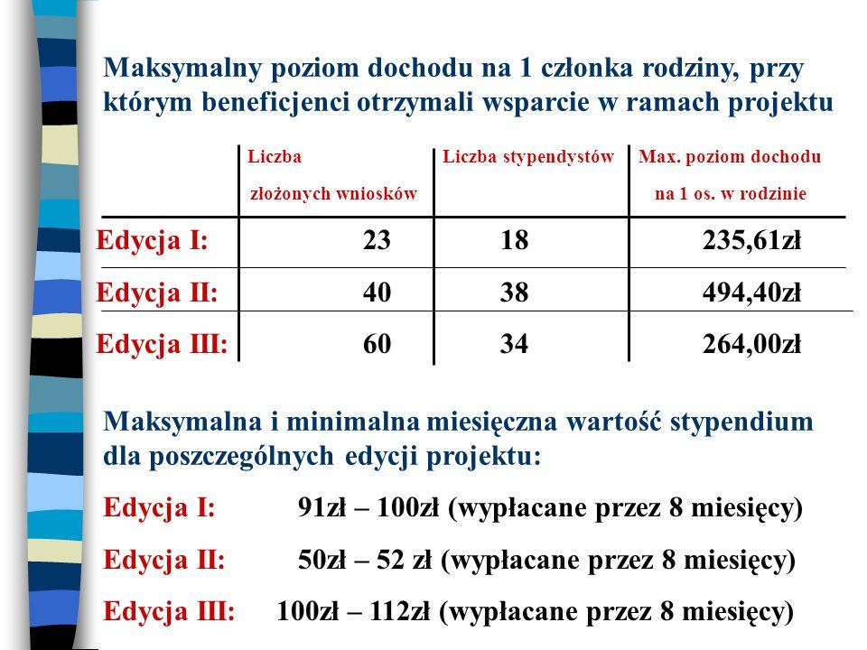 Liczba Liczba stypendystów Max. poziom dochodu złożonych wniosków na 1 os. w rodzinie Edycja I: 23 18 235,61zł Edycja II: 40 38494,40zł Edycja III: 60