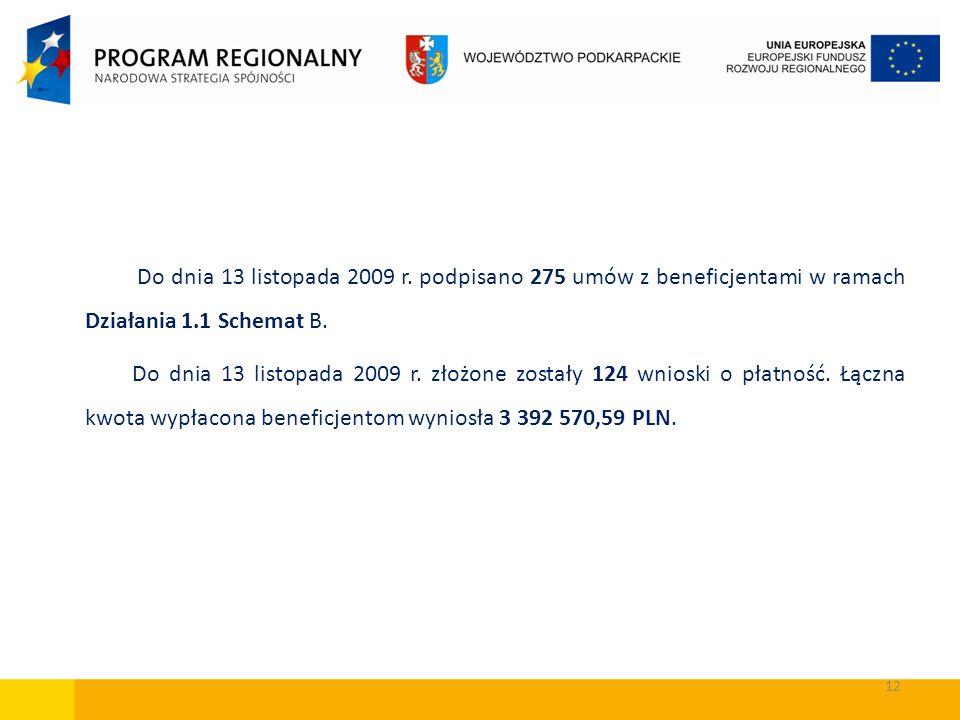 12 Do dnia 13 listopada 2009 r. podpisano 275 umów z beneficjentami w ramach Działania 1.1 Schemat B. Do dnia 13 listopada 2009 r. złożone zostały 124