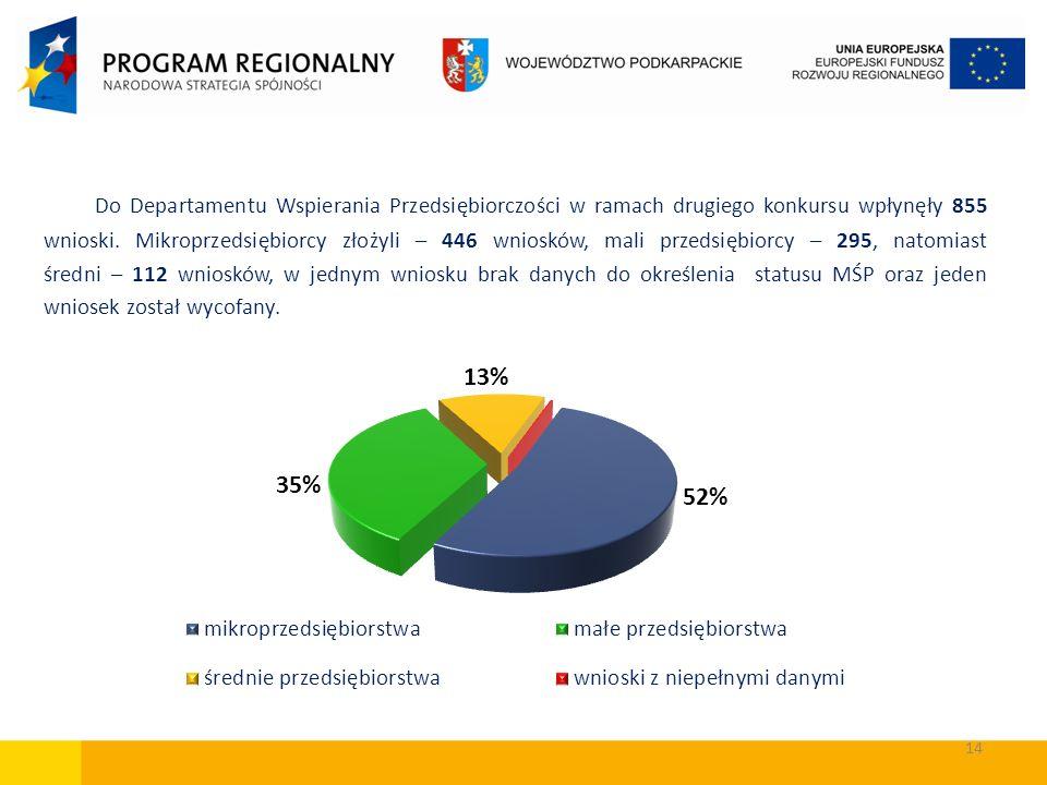 Do Departamentu Wspierania Przedsiębiorczości w ramach drugiego konkursu wpłynęły 855 wnioski. Mikroprzedsiębiorcy złożyli – 446 wniosków, mali przeds