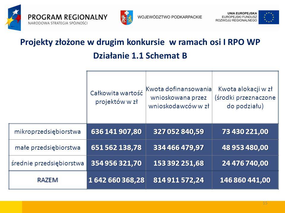 Projekty złożone w drugim konkursie w ramach osi I RPO WP Działanie 1.1 Schemat B Całkowita wartość projektów w zł Kwota dofinansowania wnioskowana pr