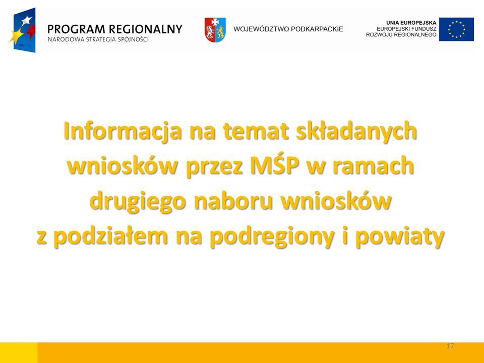 17 Informacja na temat składanych wniosków przez MŚP w ramach drugiego naboru wniosków z podziałem na podregiony i powiaty
