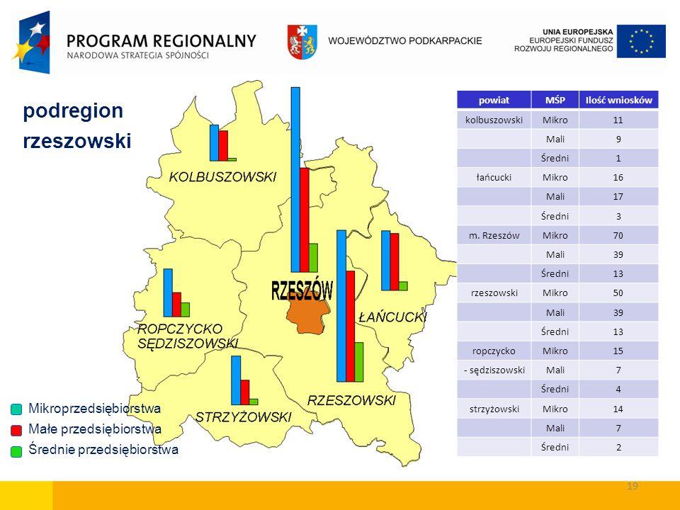 podregion rzeszowski Mikroprzedsiębiorstwa Małe przedsiębiorstwa Średnie przedsiębiorstwa powiatMŚPIlość wniosków kolbuszowskiMikro11 Mali9 Średni1 ła