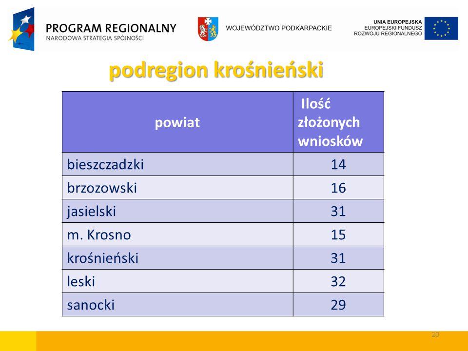 20 powiat Ilość złożonych wniosków bieszczadzki14 brzozowski16 jasielski31 m. Krosno15 krośnieński31 leski32 sanocki29 podregion krośnieński