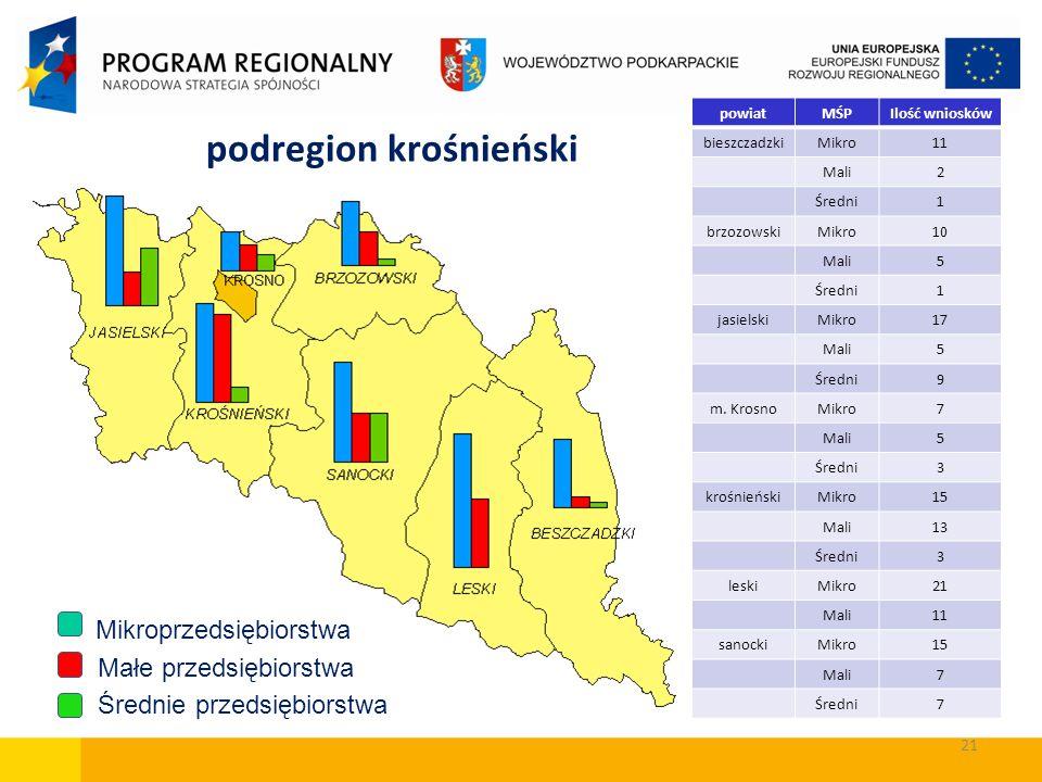 Mikroprzedsiębiorstwa Małe przedsiębiorstwa Średnie przedsiębiorstwa powiatMŚPIlość wniosków bieszczadzkiMikro11 Mali2 Średni1 brzozowskiMikro10 Mali5