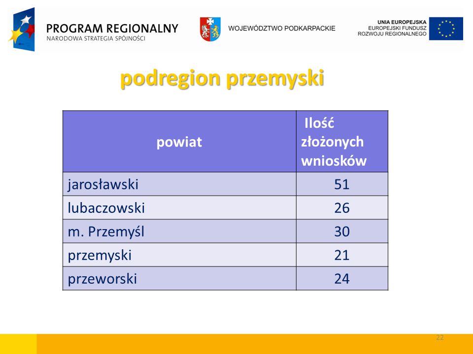 22 powiat Ilość złożonych wniosków jarosławski51 lubaczowski26 m. Przemyśl30 przemyski21 przeworski24 podregion przemyski