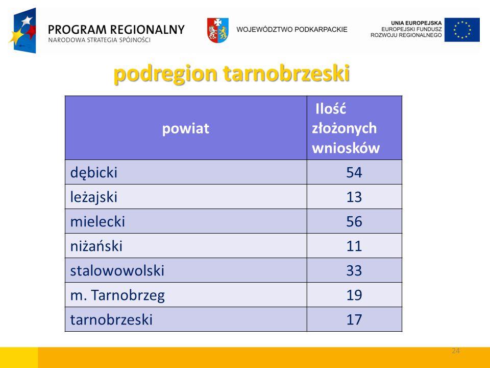 24 powiat Ilość złożonych wniosków dębicki54 leżajski13 mielecki56 niżański11 stalowowolski33 m. Tarnobrzeg19 tarnobrzeski17 podregion tarnobrzeski