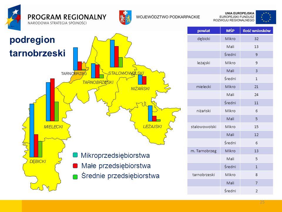 podregion tarnobrzeski Mikroprzedsiębiorstwa Małe przedsiębiorstwa Średnie przedsiębiorstwa powiatMŚPIlość wniosków dębickiMikro32 Mali13 Średni9 leża