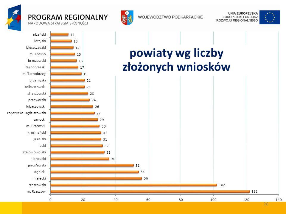 26 powiaty wg liczby złożonych wniosków