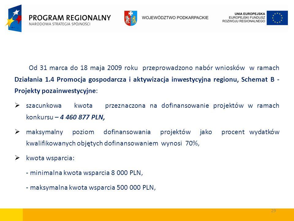 29 Od 31 marca do 18 maja 2009 roku przeprowadzono nabór wniosków w ramach Działania 1.4 Promocja gospodarcza i aktywizacja inwestycyjna regionu, Sche