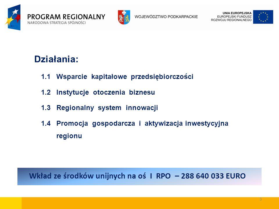 3 Działania: 1.1 Wsparcie kapitałowe przedsiębiorczości 1.2 Instytucje otoczenia biznesu 1.3 Regionalny system innowacji 1.4 Promocja gospodarcza i ak