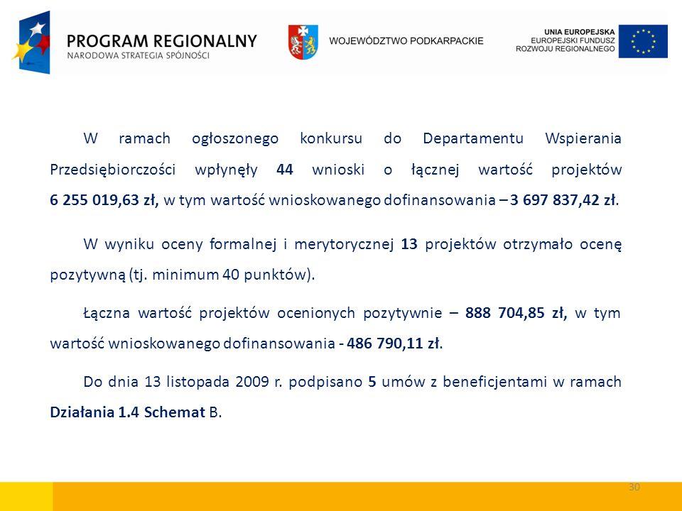 30 W ramach ogłoszonego konkursu do Departamentu Wspierania Przedsiębiorczości wpłynęły 44 wnioski o łącznej wartość projektów 6 255 019,63 zł, w tym