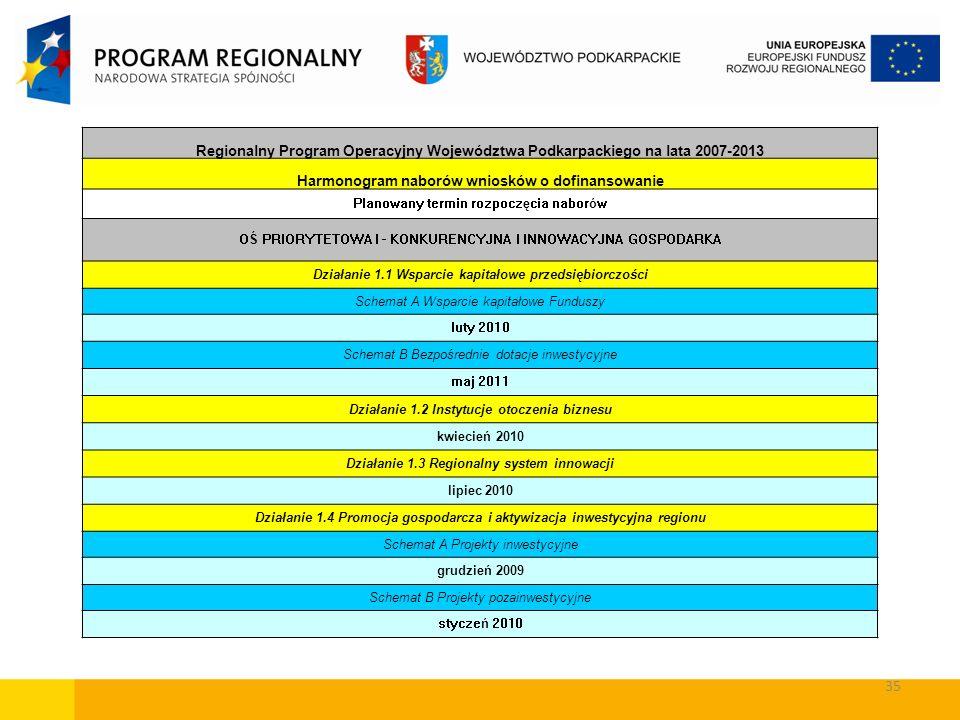 35 Regionalny Program Operacyjny Województwa Podkarpackiego na lata 2007-2013 Harmonogram naborów wniosków o dofinansowanie Planowany termin rozpoczęc