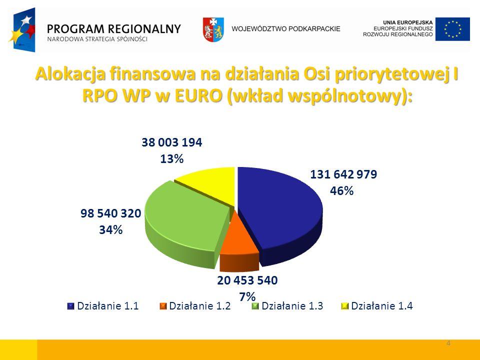 4 Alokacja finansowa na działania Osi priorytetowej I RPO WP w EURO (wkład wspólnotowy): Alokacja finansowa na działania Osi priorytetowej I RPO WP w