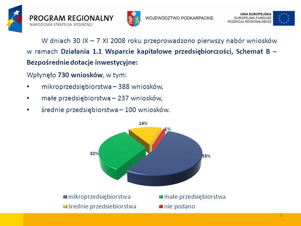 8 W dniach 30 IX – 7 XI 2008 roku przeprowadzono pierwszy nabór wniosków w ramach Działania 1.1 Wsparcie kapitałowe przedsiębiorczości, Schemat B – Be