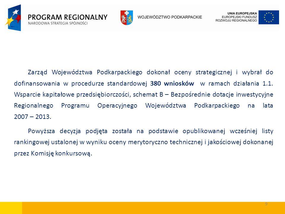 9 Zarząd Województwa Podkarpackiego dokonał oceny strategicznej i wybrał do dofinansowania w procedurze standardowej 380 wniosków w ramach działania 1