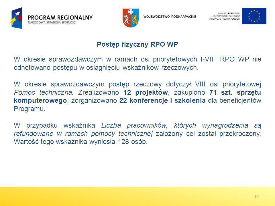 W okresie sprawozdawczym w ramach osi priorytetowych I-VII RPO WP nie odnotowano postępu w osiągnięciu wskaźników rzeczowych. W okresie sprawozdawczym