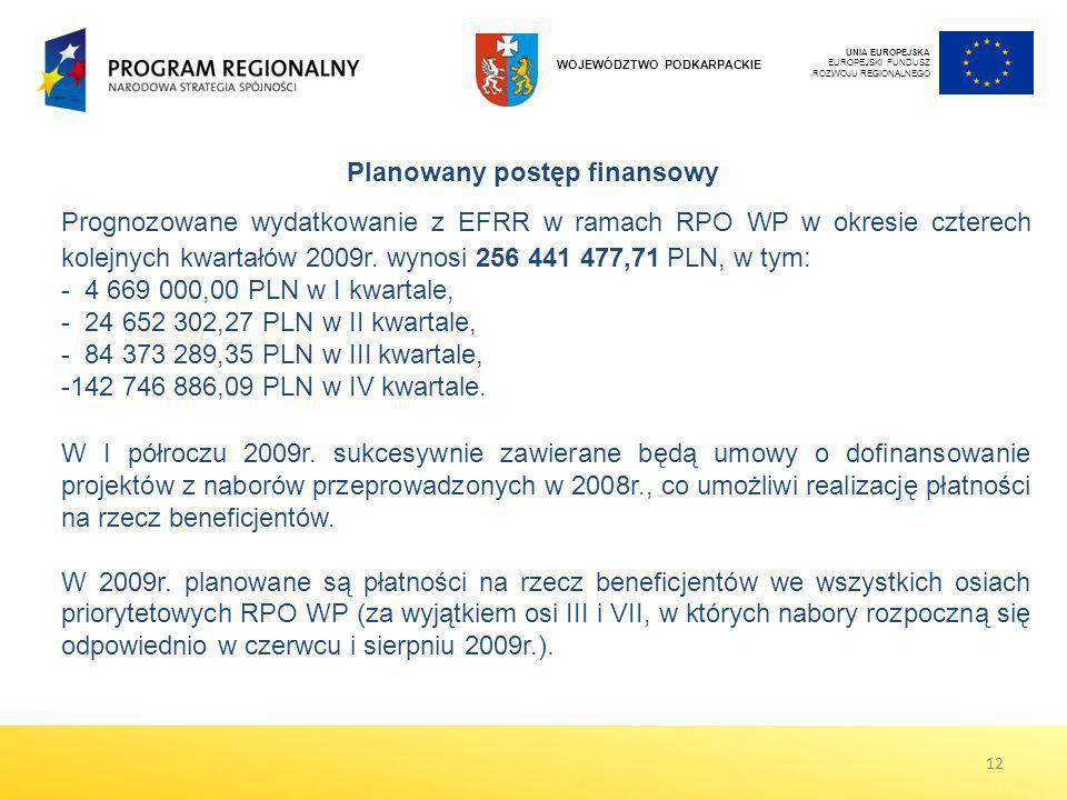 Prognozowane wydatkowanie z EFRR w ramach RPO WP w okresie czterech kolejnych kwartałów 2009r. wynosi 256 441 477,71 PLN, w tym: - 4 669 000,00 PLN w