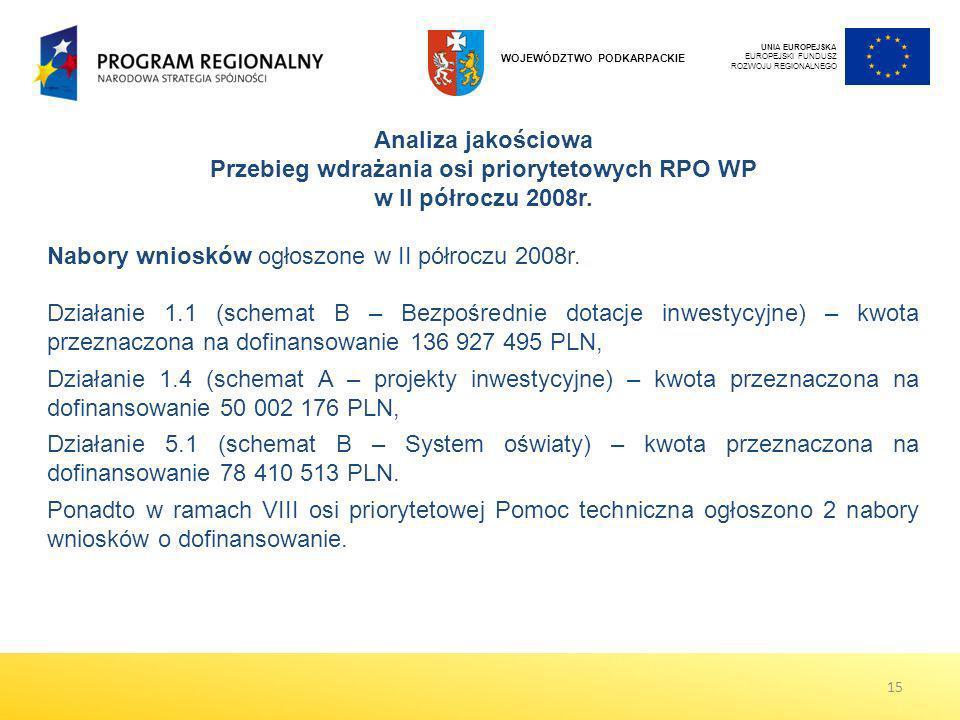Analiza jakościowa Przebieg wdrażania osi priorytetowych RPO WP w II półroczu 2008r. Nabory wniosków ogłoszone w II półroczu 2008r. Działanie 1.1 (sch