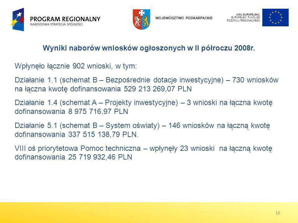 UNIA EUROPEJSKA EUROPEJSKI FUNDUSZ ROZWOJU REGIONALNEGO WOJEWÓDZTWO PODKARPACKIE Wyniki naborów wniosków ogłoszonych w II półroczu 2008r. Wpłynęło łąc