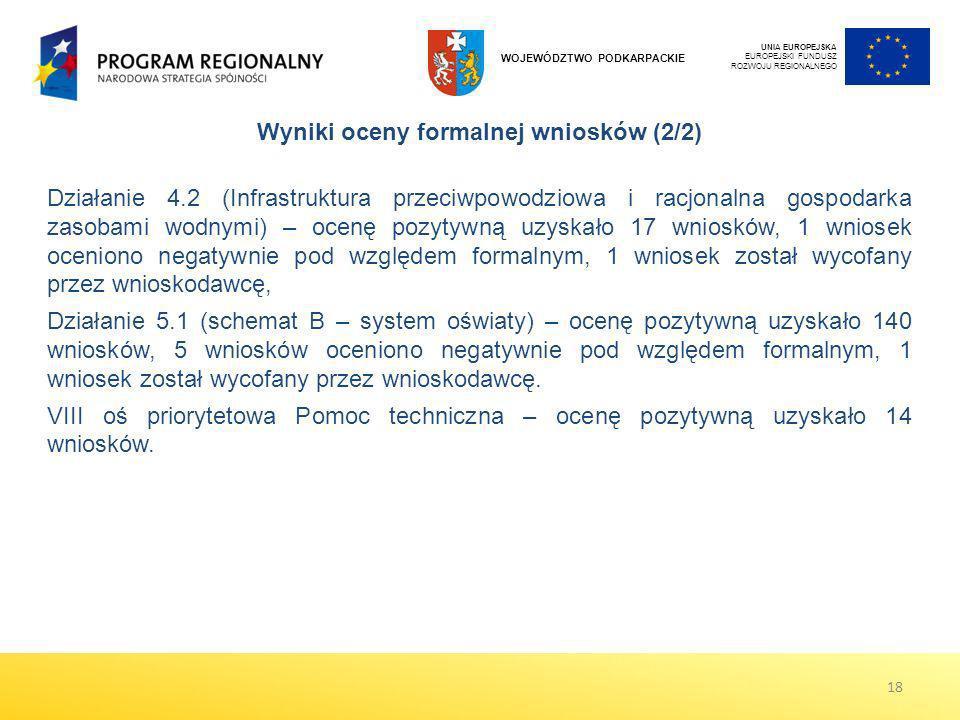 UNIA EUROPEJSKA EUROPEJSKI FUNDUSZ ROZWOJU REGIONALNEGO WOJEWÓDZTWO PODKARPACKIE Wyniki oceny formalnej wniosków (2/2) Działanie 4.2 (Infrastruktura p