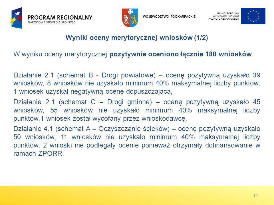 UNIA EUROPEJSKA EUROPEJSKI FUNDUSZ ROZWOJU REGIONALNEGO WOJEWÓDZTWO PODKARPACKIE Wyniki oceny merytorycznej wniosków (1/2) W wyniku oceny merytoryczne