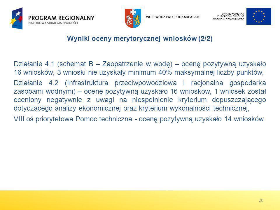 UNIA EUROPEJSKA EUROPEJSKI FUNDUSZ ROZWOJU REGIONALNEGO WOJEWÓDZTWO PODKARPACKIE Wyniki oceny merytorycznej wniosków (2/2) Działanie 4.1 (schemat B –