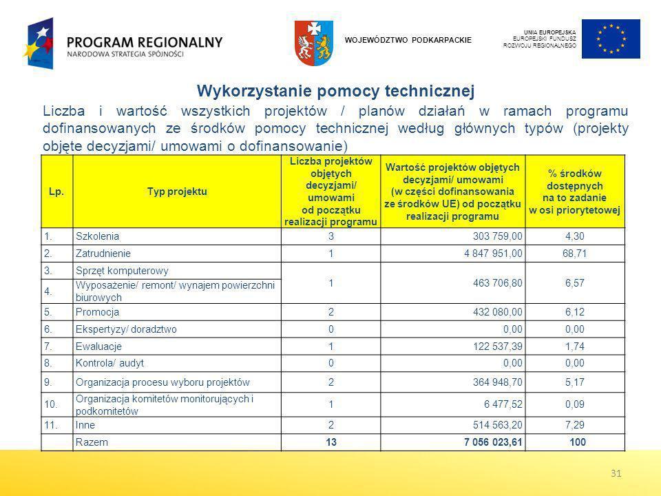 UNIA EUROPEJSKA EUROPEJSKI FUNDUSZ ROZWOJU REGIONALNEGO WOJEWÓDZTWO PODKARPACKIE Wykorzystanie pomocy technicznej Liczba i wartość wszystkich projektó