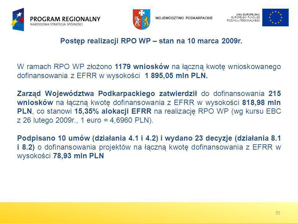 UNIA EUROPEJSKA EUROPEJSKI FUNDUSZ ROZWOJU REGIONALNEGO WOJEWÓDZTWO PODKARPACKIE Postęp realizacji RPO WP – stan na 10 marca 2009r. 35 W ramach RPO WP