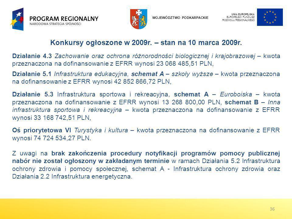 UNIA EUROPEJSKA EUROPEJSKI FUNDUSZ ROZWOJU REGIONALNEGO WOJEWÓDZTWO PODKARPACKIE Konkursy ogłoszone w 2009r. – stan na 10 marca 2009r. Działanie 4.3 Z