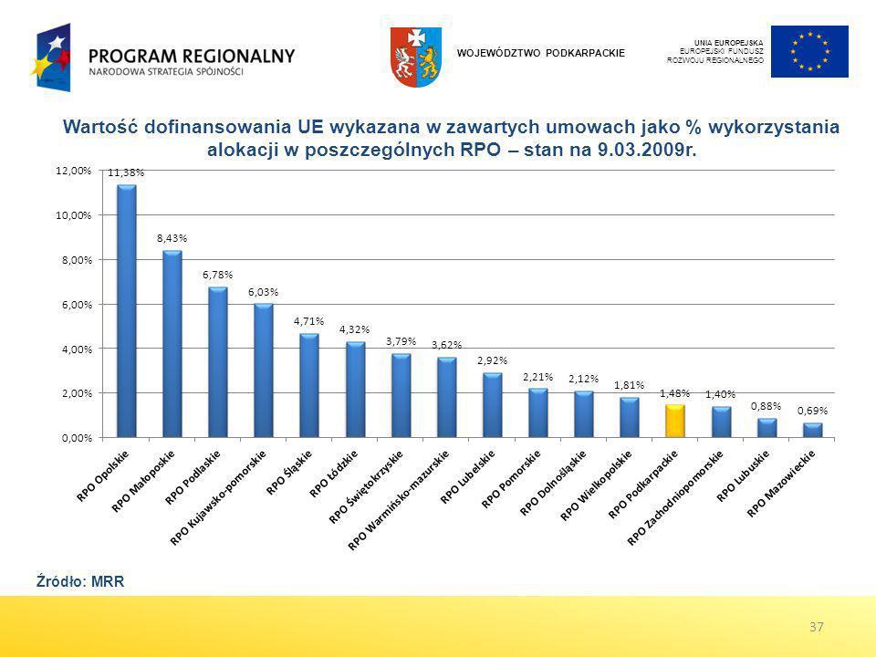 Wartość dofinansowania UE wykazana w zawartych umowach jako % wykorzystania alokacji w poszczególnych RPO – stan na 9.03.2009r. 37 Źródło: MRR UNIA EU