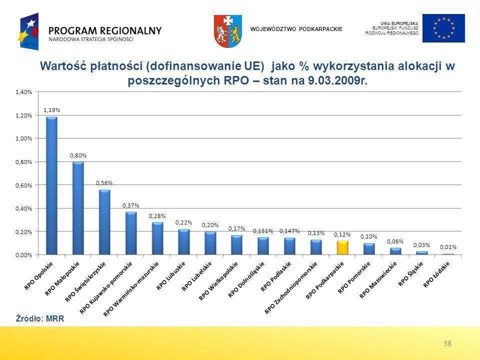 Wartość płatności (dofinansowanie UE) jako % wykorzystania alokacji w poszczególnych RPO – stan na 9.03.2009r. 38 Źródło: MRR UNIA EUROPEJSKA EUROPEJS