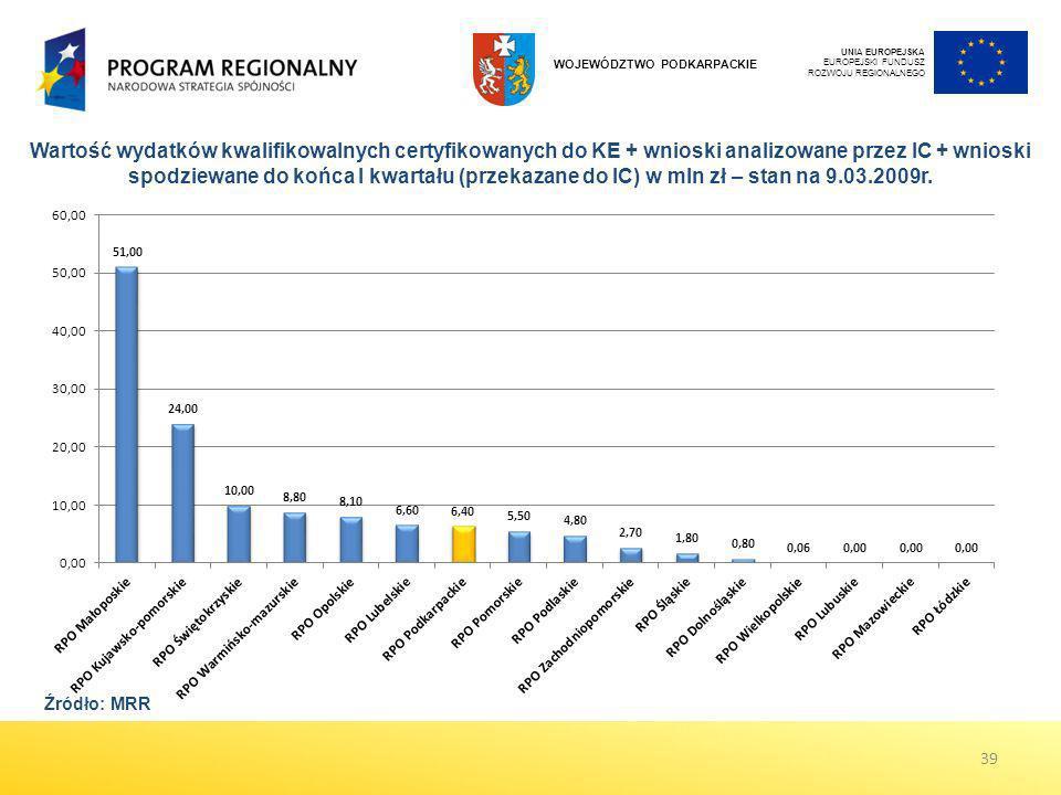 UNIA EUROPEJSKA EUROPEJSKI FUNDUSZ ROZWOJU REGIONALNEGO WOJEWÓDZTWO PODKARPACKIE Wartość wydatków kwalifikowalnych certyfikowanych do KE + wnioski ana