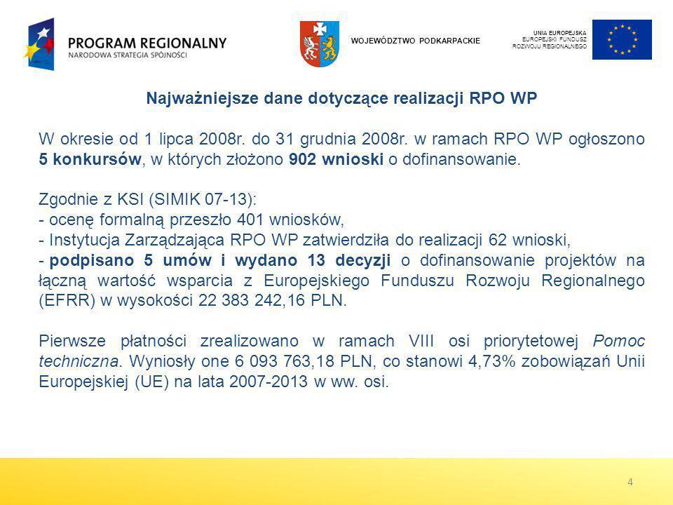 Najważniejsze dane dotyczące realizacji RPO WP W okresie od 1 lipca 2008r. do 31 grudnia 2008r. w ramach RPO WP ogłoszono 5 konkursów, w których złożo