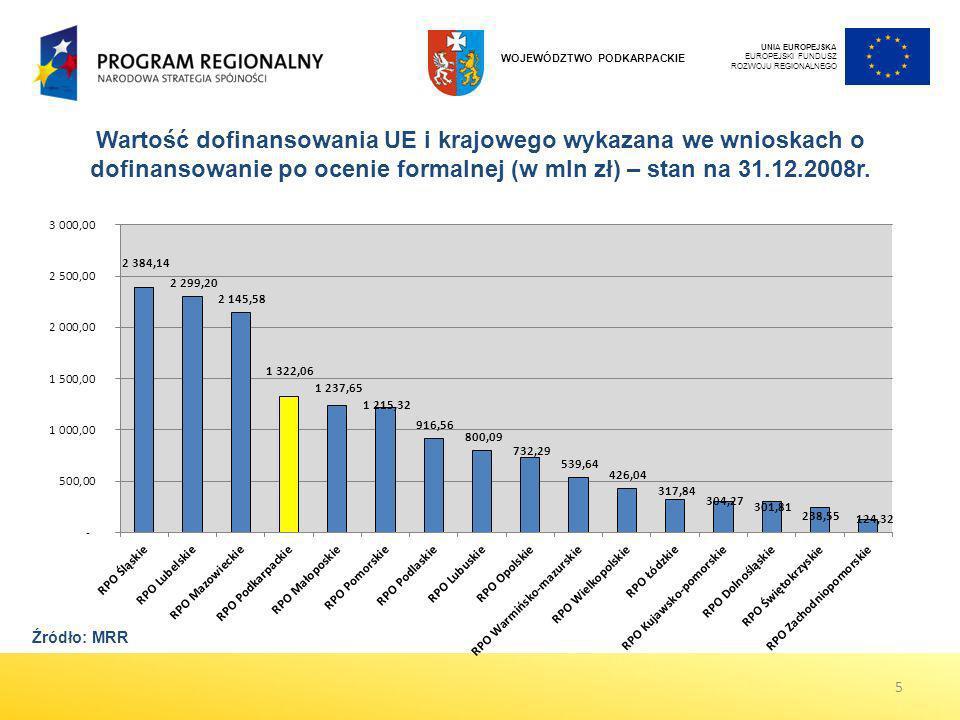 Wartość dofinansowania UE i krajowego wykazana we wnioskach o dofinansowanie po ocenie formalnej (w mln zł) – stan na 31.12.2008r. UNIA EUROPEJSKA EUR