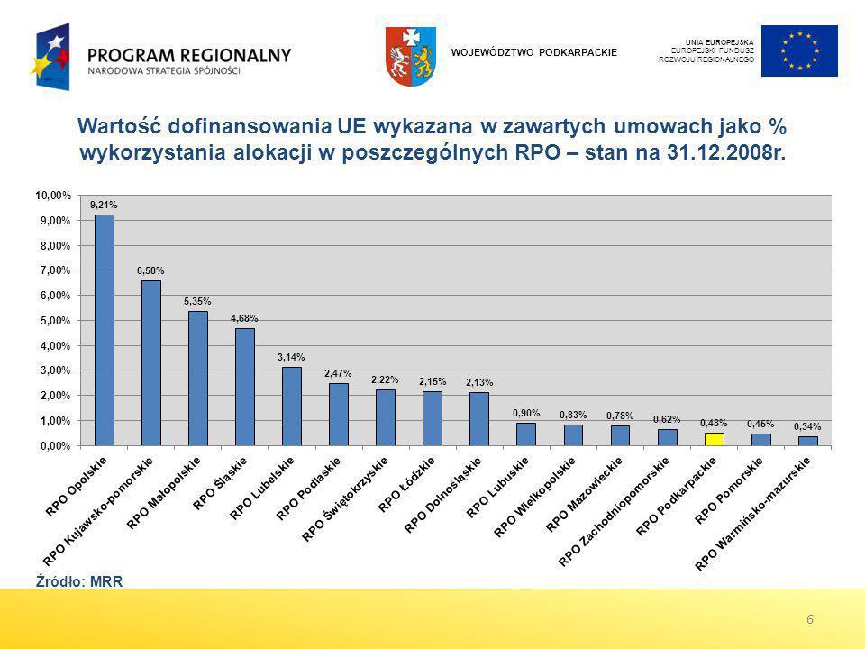 Wartość dofinansowania UE wykazana w zawartych umowach jako % wykorzystania alokacji w poszczególnych RPO – stan na 31.12.2008r. UNIA EUROPEJSKA EUROP