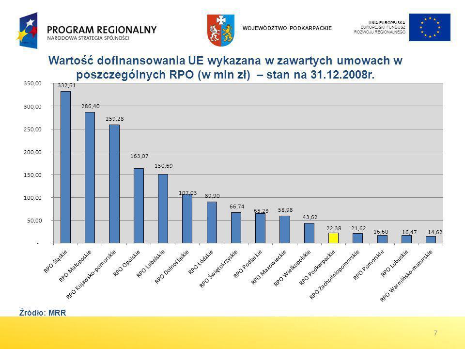 Wartość dofinansowania UE wykazana w zawartych umowach w poszczególnych RPO (w mln zł) – stan na 31.12.2008r. UNIA EUROPEJSKA EUROPEJSKI FUNDUSZ ROZWO