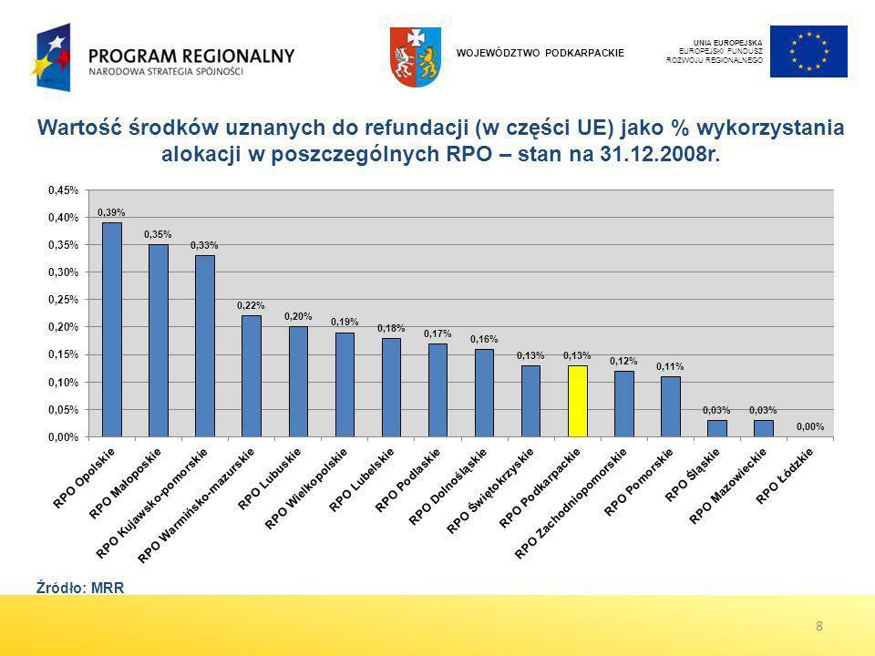 Wartość środków uznanych do refundacji (w części UE) jako % wykorzystania alokacji w poszczególnych RPO – stan na 31.12.2008r. UNIA EUROPEJSKA EUROPEJ
