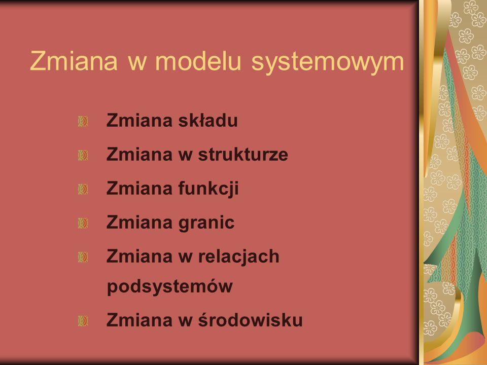 Zmiana w modelu systemowym Zmiana składu Zmiana w strukturze Zmiana funkcji Zmiana granic Zmiana w relacjach podsystemów Zmiana w środowisku