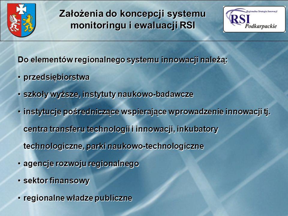 Do elementów regionalnego systemu innowacji należą: przedsiębiorstwaprzedsiębiorstwa szkoły wyższe, instytuty naukowo-badawczeszkoły wyższe, instytuty naukowo-badawcze instytucje pośredniczące wspierające wprowadzenie innowacji tj.
