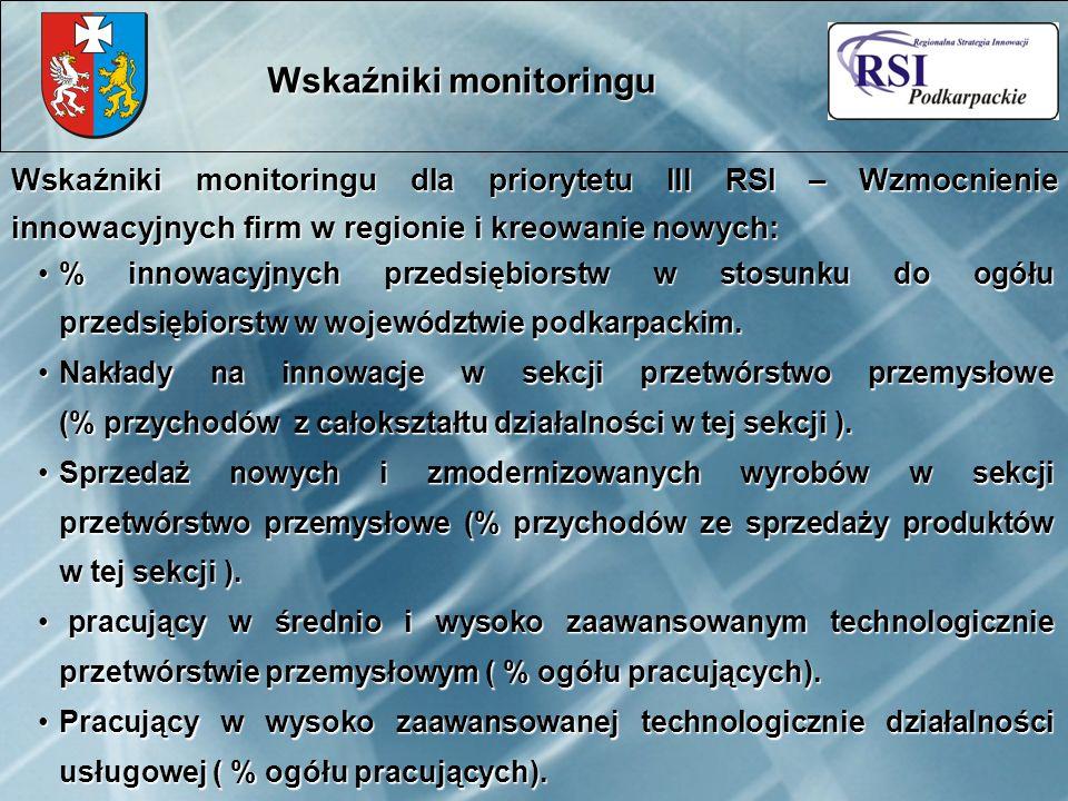 % innowacyjnych przedsiębiorstw w stosunku do ogółu przedsiębiorstw w województwie podkarpackim.% innowacyjnych przedsiębiorstw w stosunku do ogółu przedsiębiorstw w województwie podkarpackim.